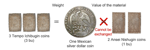 Of The Foreign Silver Coins Used In World Trade Those Brought Into An Were Primarily From Mexico Under U S Treaty Peace And Amity 1854